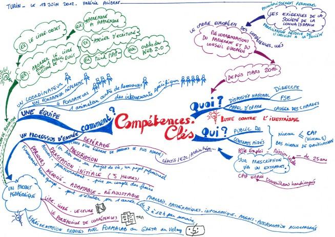 carte heuristique - competences cles